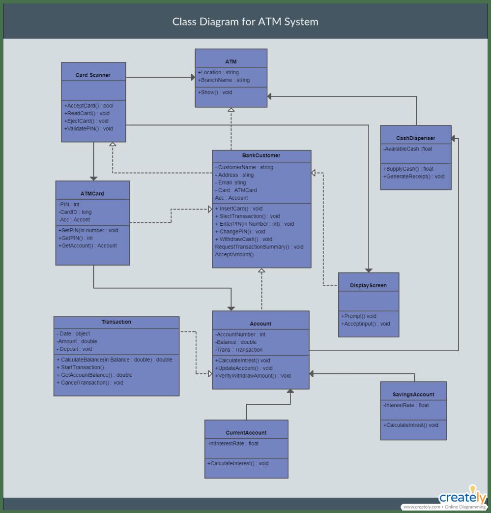 medium resolution of class diagram example 3