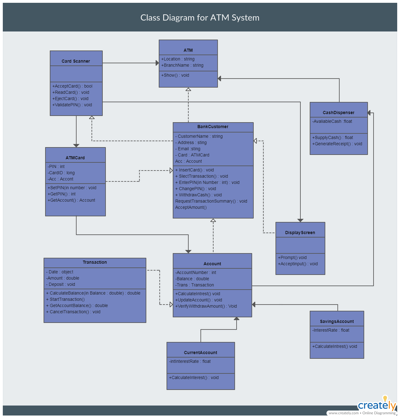 hight resolution of class diagram example 3