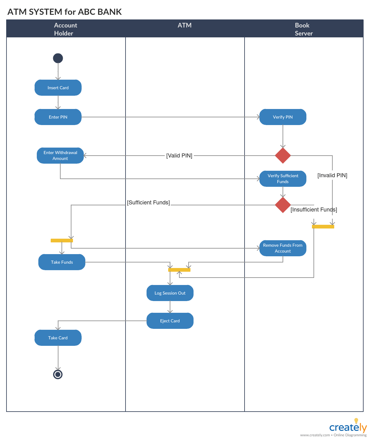 hight resolution of activity diagram for atm