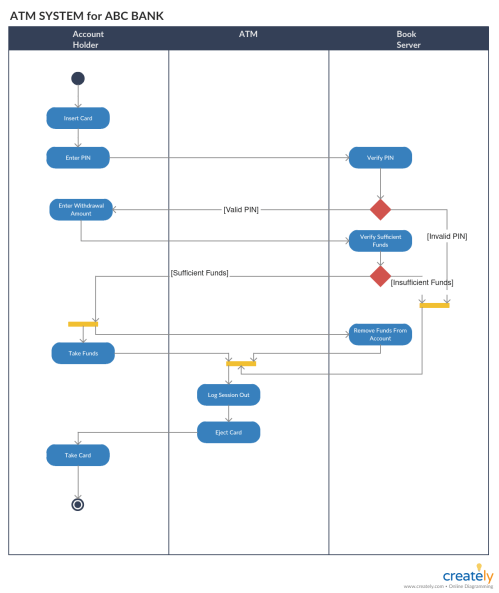 small resolution of activity diagram tutorial how to draw an activity diagram claim diagram activity