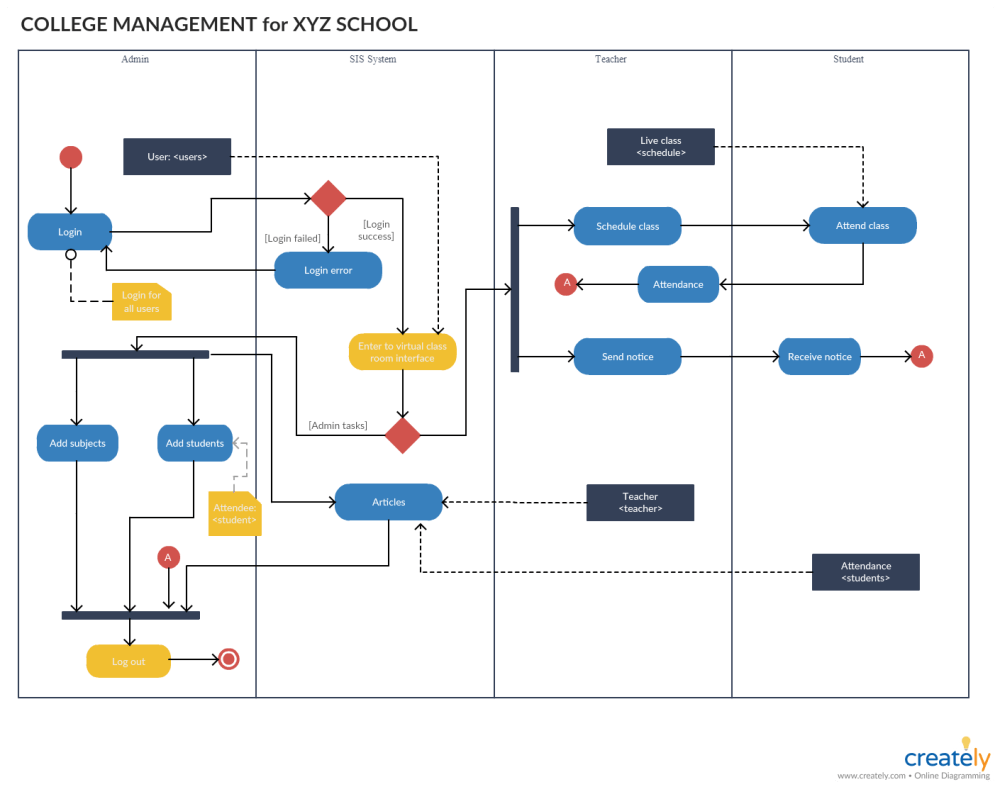 medium resolution of activity diagram for college management system