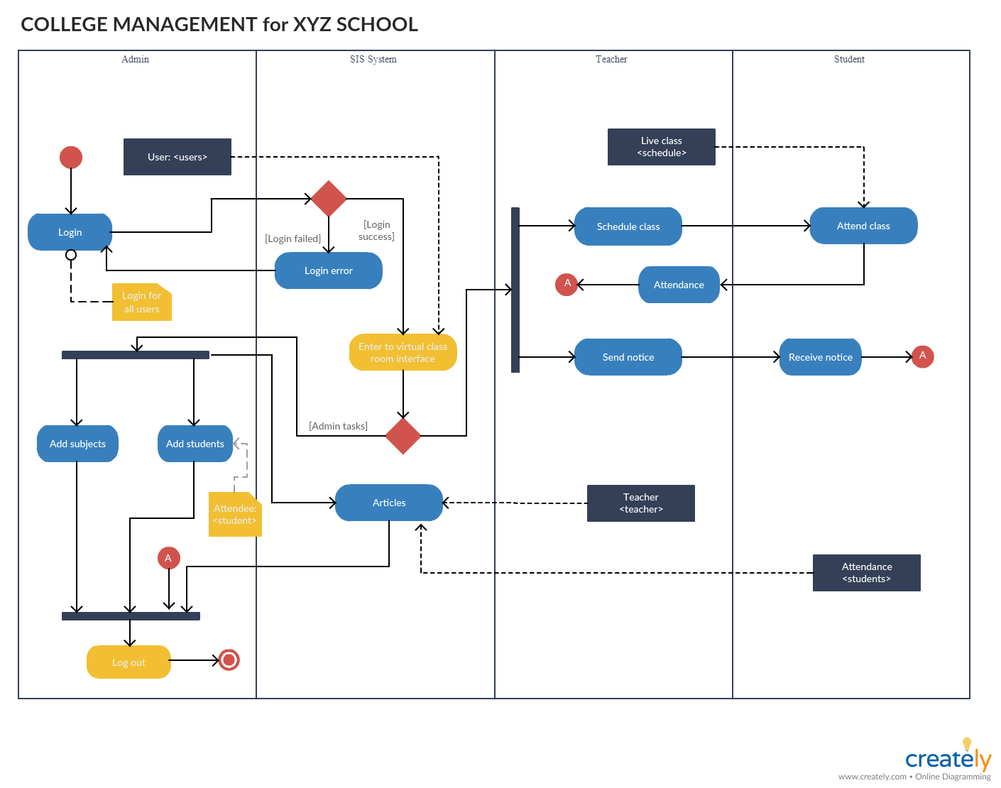 hight resolution of activity diagram for college management system