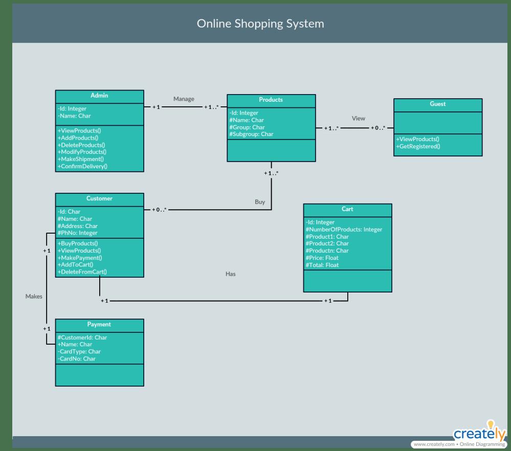medium resolution of class diagram example 1