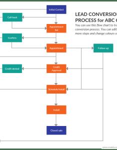 Lead conversion process flowchart also quick ways to optimize sales processes help you close more rh creately
