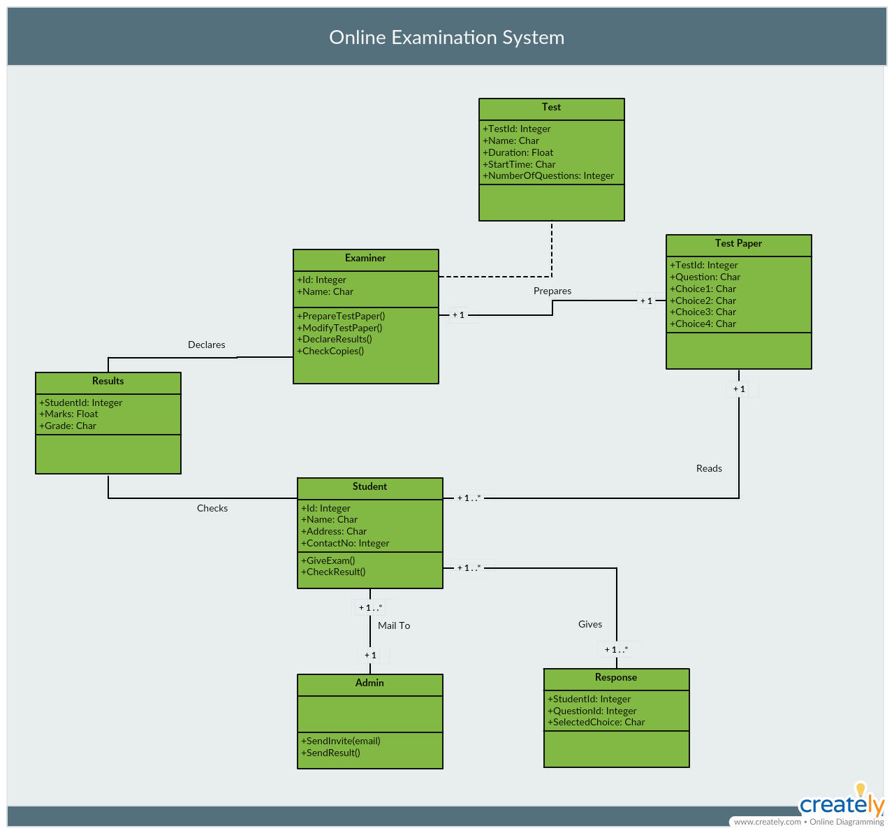 hight resolution of class diagram for online examination system