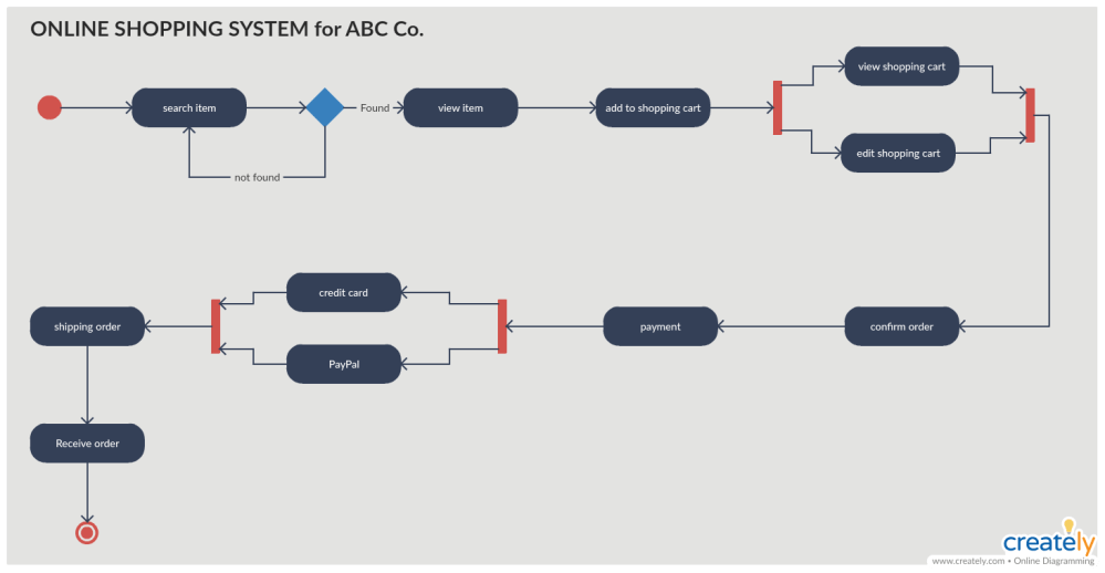medium resolution of activity diagram for online shopping system