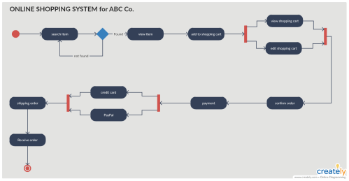small resolution of activity diagram for online shopping system