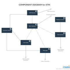 Atm Component Diagram Uml Guitar Rig Tutorial Complete Guide With Examples