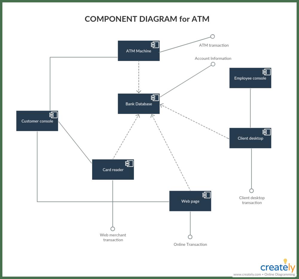 medium resolution of component diagram examples