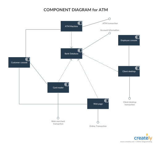 small resolution of component diagram examples
