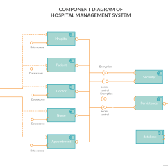 Patient Management System Diagram Annotated Of The Digestive Component Tutorial Complete Guide With Examples For Hospital