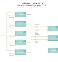 component diagram for hospital management system [ 1305 x 900 Pixel ]