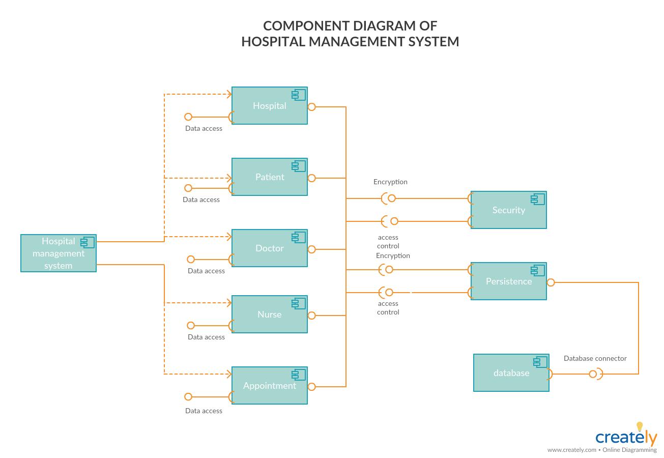 hight resolution of component diagram for hospital management system