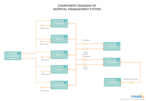 small resolution of component diagram for hospital management system