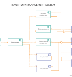 component diagram for inventory management system [ 1150 x 790 Pixel ]