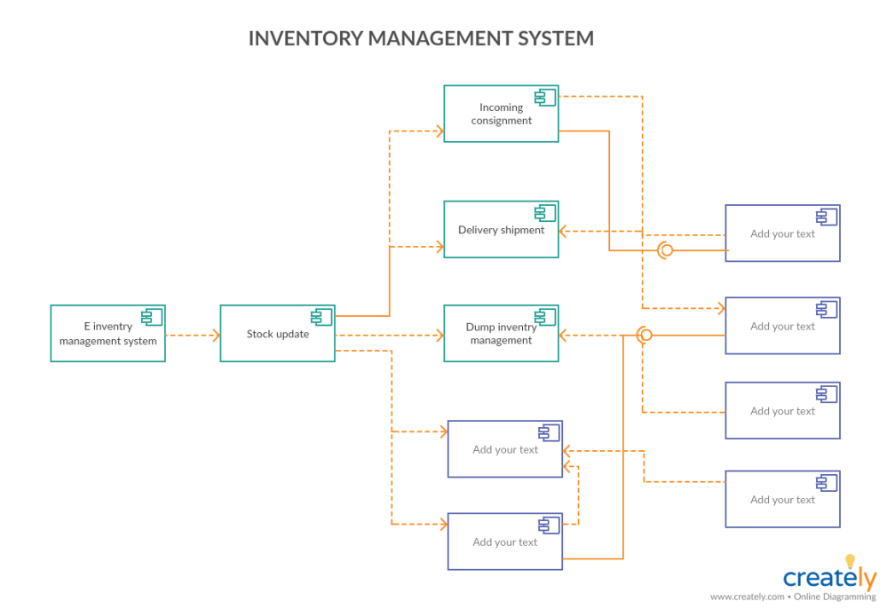 medium resolution of component diagram for inventory management system
