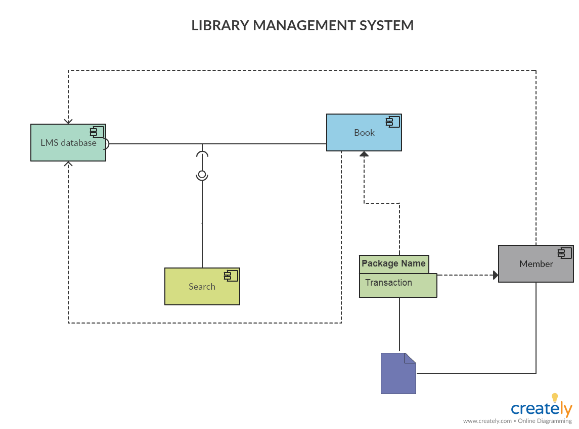 9 uml diagrams for library management system rheem ac capacitor wiring diagram component tutorial complete guide with examples