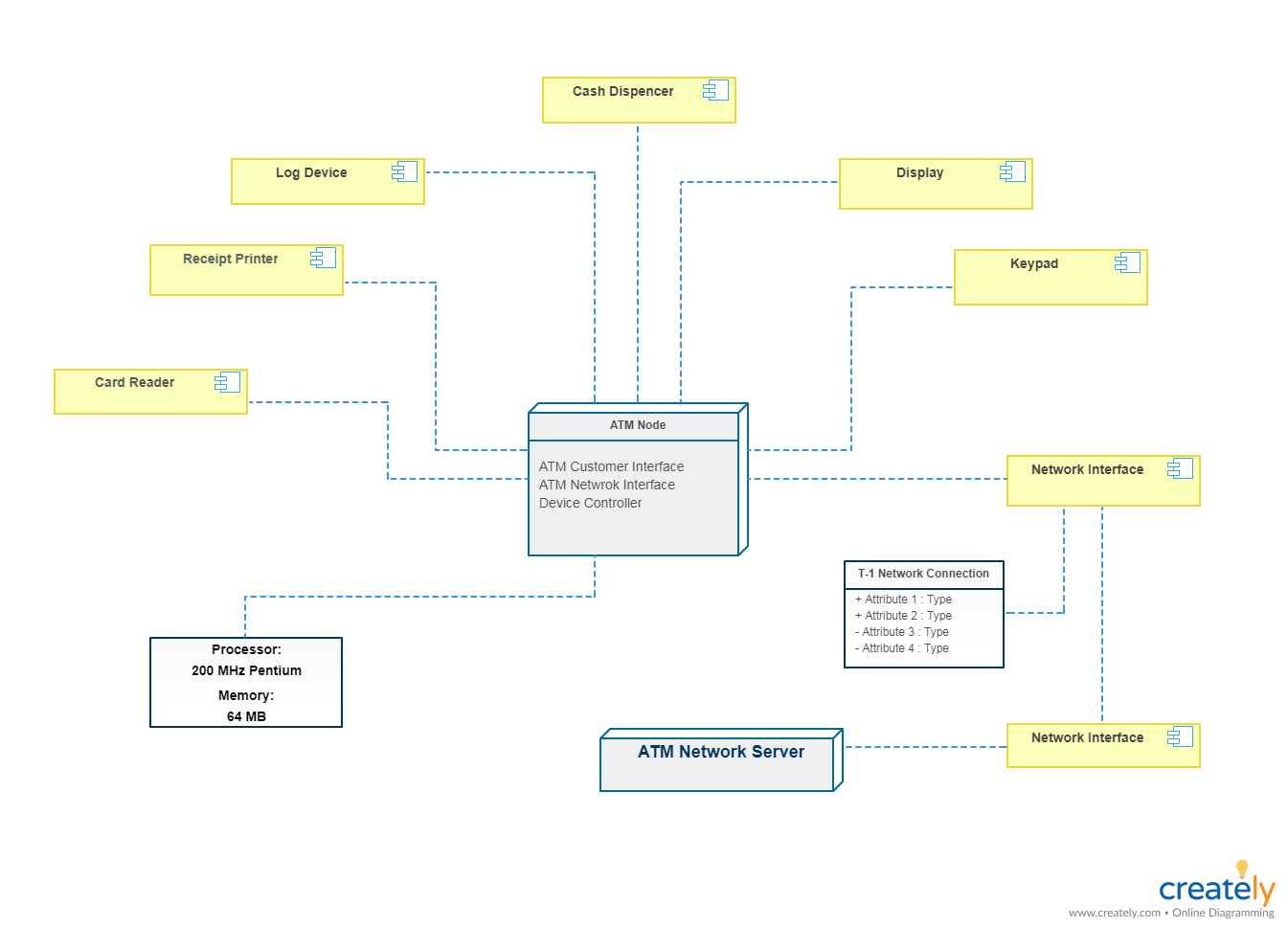 atm component diagram uml dual electric fan wiring with relay deployment tutorial what is a for system