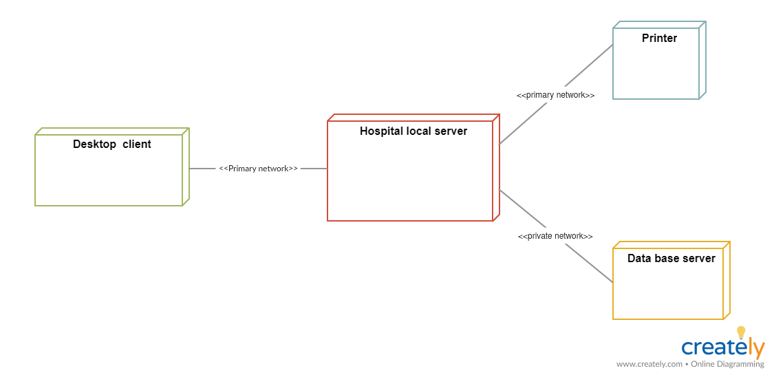 uml deployment diagram tutorial rs232 wiring what is a for hospital management system