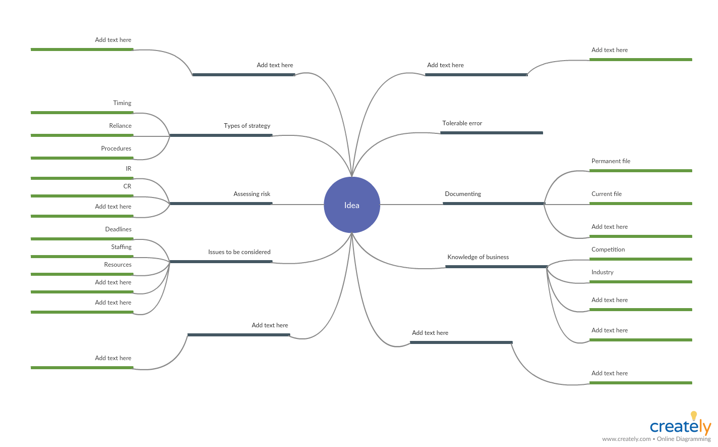 hight resolution of mind map for company audit planning