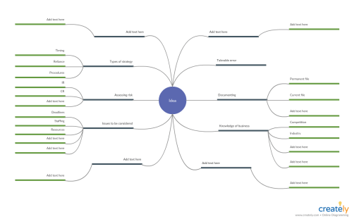 small resolution of mind map for company audit planning