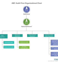 org chart for company audit how to audit a company [ 1035 x 944 Pixel ]
