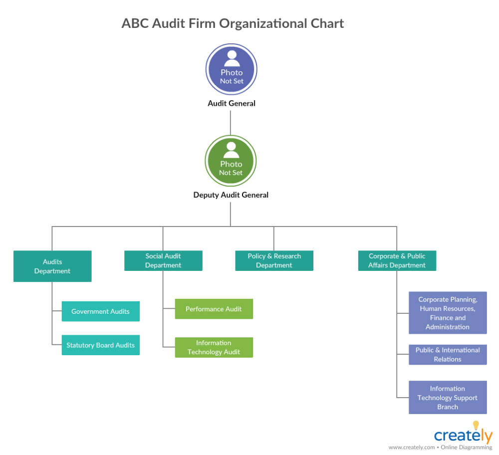 medium resolution of org chart for company audit how to audit a company