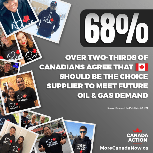 68% of canadians agree that Canada should be the choice supplier to meet future oil and gas demand