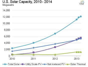 EIA_U.S._Solar_Capacity_2010-2014.png