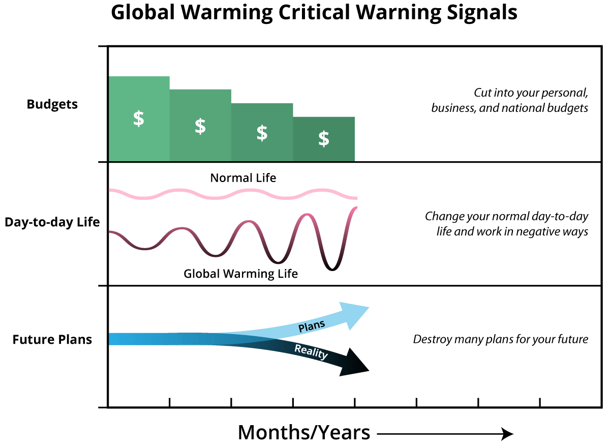 small resolution of chapter 3 global warming warning signals png although the list of global warming consequences