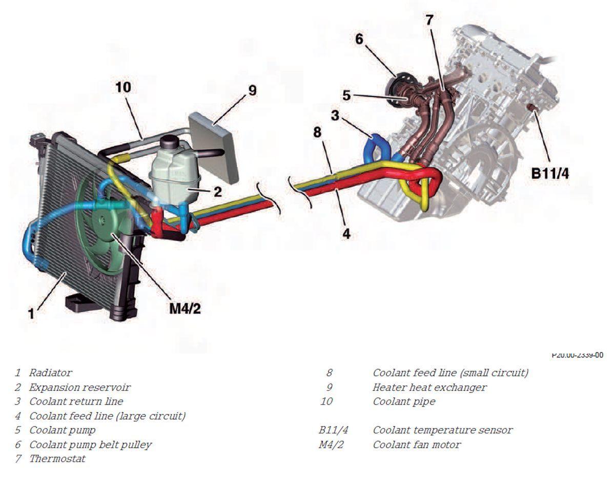 hight resolution of smart engine cooling diagram wiring library smart engine cooling diagram