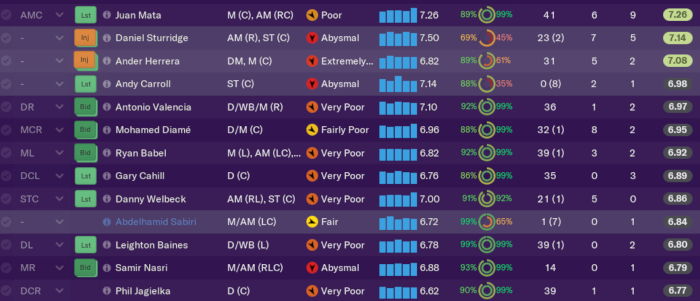 FM19 sims how a squad of the Premier League's best free agents would