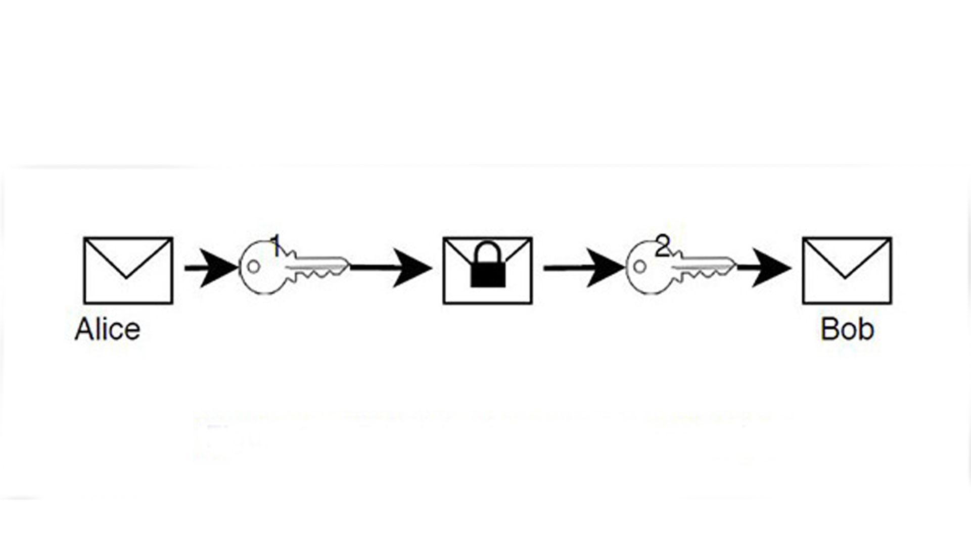 Crittografia Simmetrica E Asimmetrica Per Proteggere Le