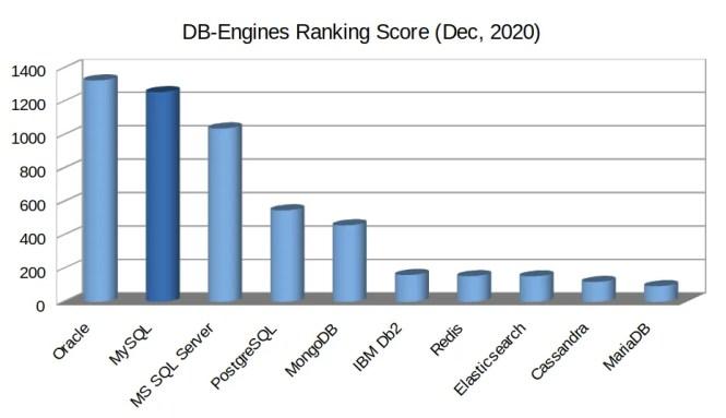 DB Engine Ranking score