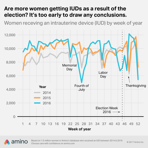 small resolution of so far we can t say anything conclusive about a post election iud rush we see a spike during the week of november 28 2016 week 48 of 2016