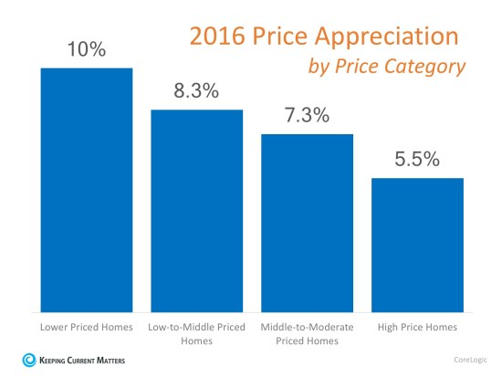 Which Homes Have Appreciated the Most? | Keeping Current Matters