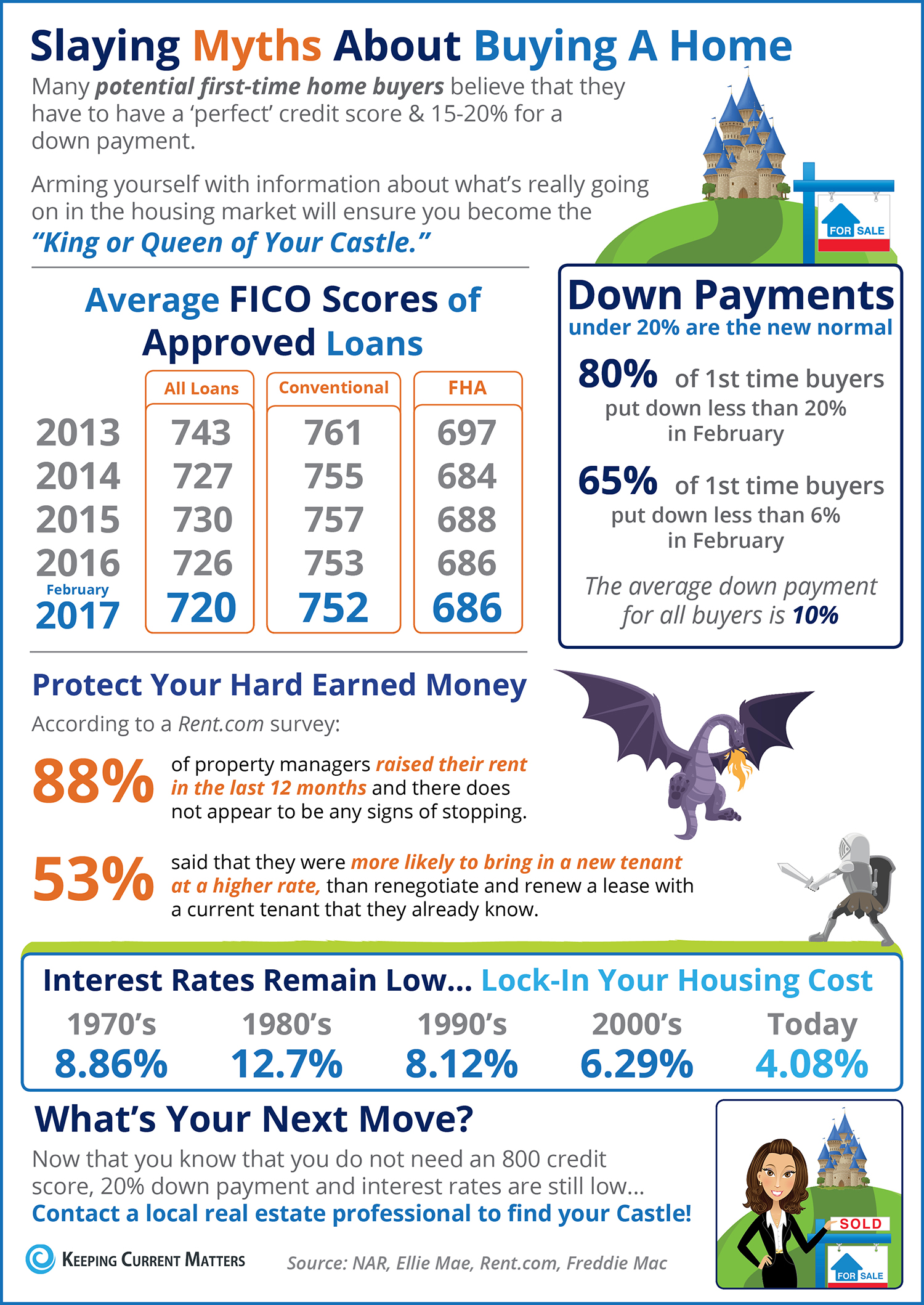 Slaying Home Buying Myths [INFOGRAPHIC] | Keeping Current Matters
