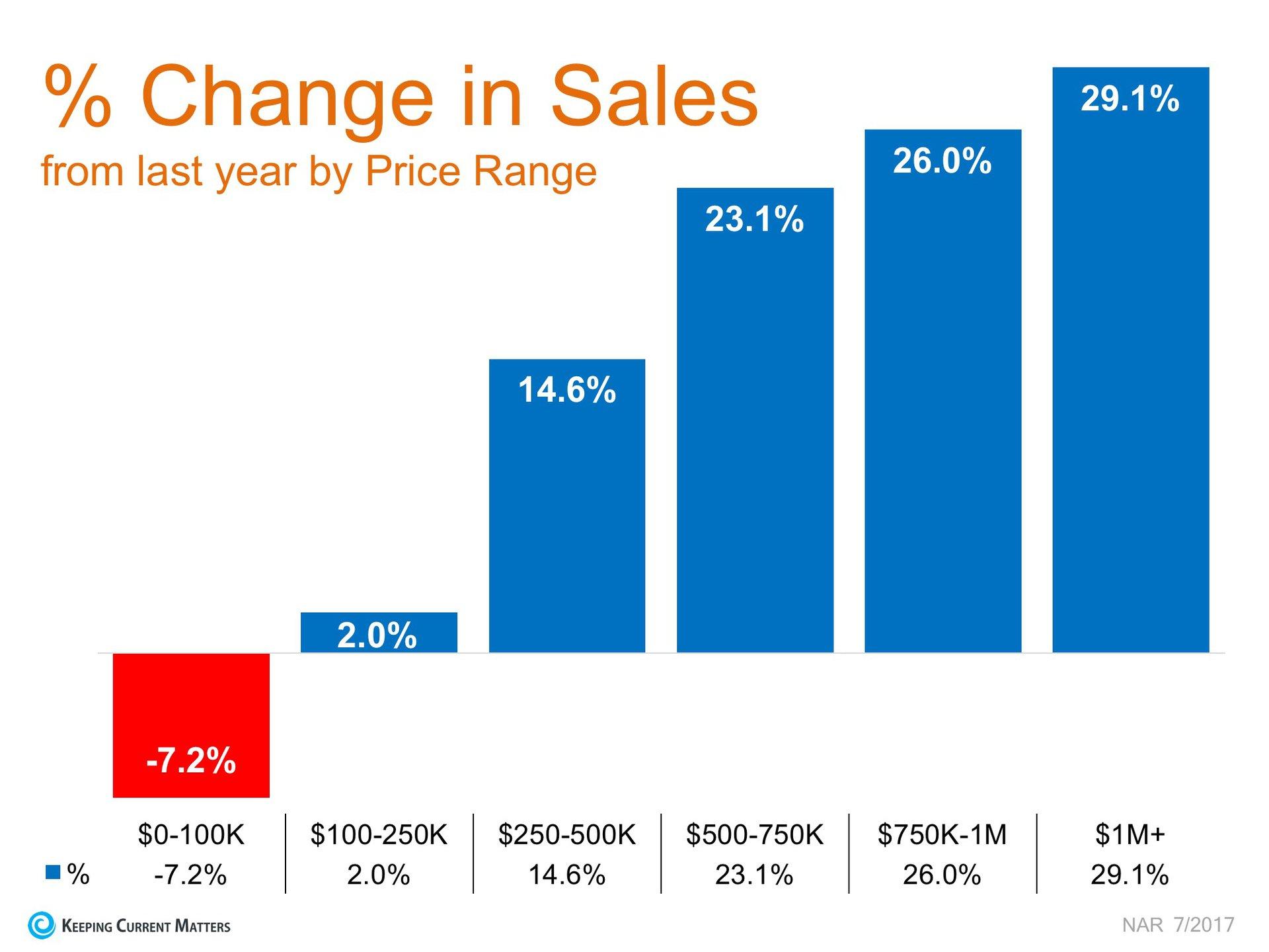 Buyer's Market Helps Premium Home Sales Soar | Keeping Current Matters
