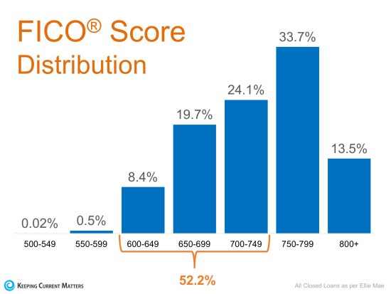 Don't Disqualify Yourself… 52% of Approved Loans Have A FICO® Score Under 750 | Keeping Current Matters