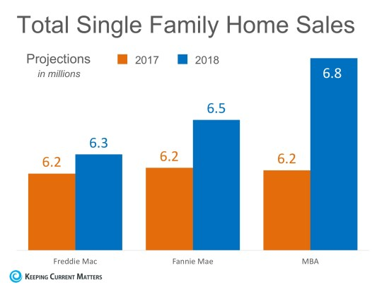 Home Sales Expected to Increase Nicely in 2018   Keeping Current Matters