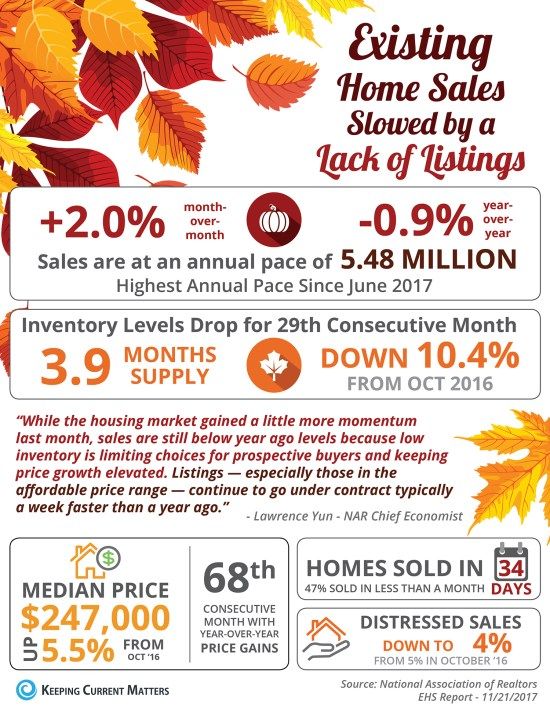Existing Home Sales Slowed by a Lack of Listings [INFOGRAPHIC] | Keeping Current Matters