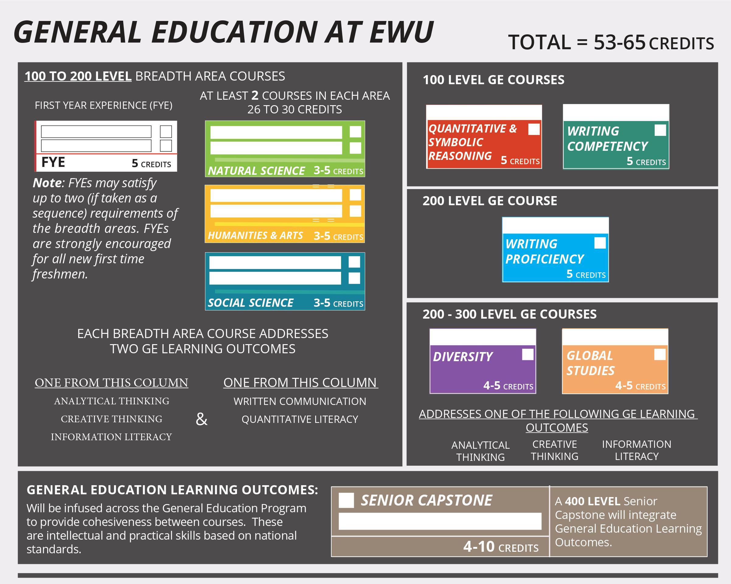 Teaching General Education