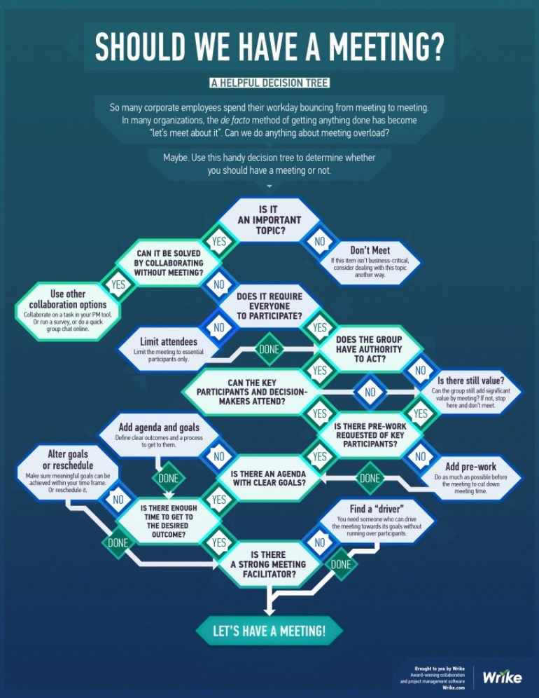 Should We Have This Meeting? (#Infographic Decision Tree)