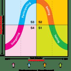Situational Leadership Model Diagram Vw Beetle Wiring 1970 Comment être Un Bon Responsable Marketing (sans Faire De Microgestion)