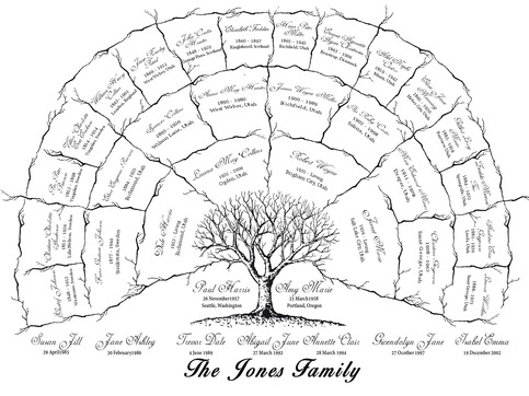 Custom Family Tree Chart · FAMILY TREES · Online Store
