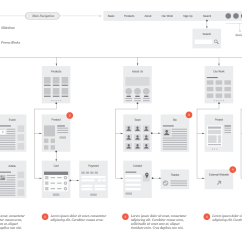 Website Wireframe Diagram Example Simplicity Broadmoor Wiring Flowchart And Sitemap Sketch Product Mockups On
