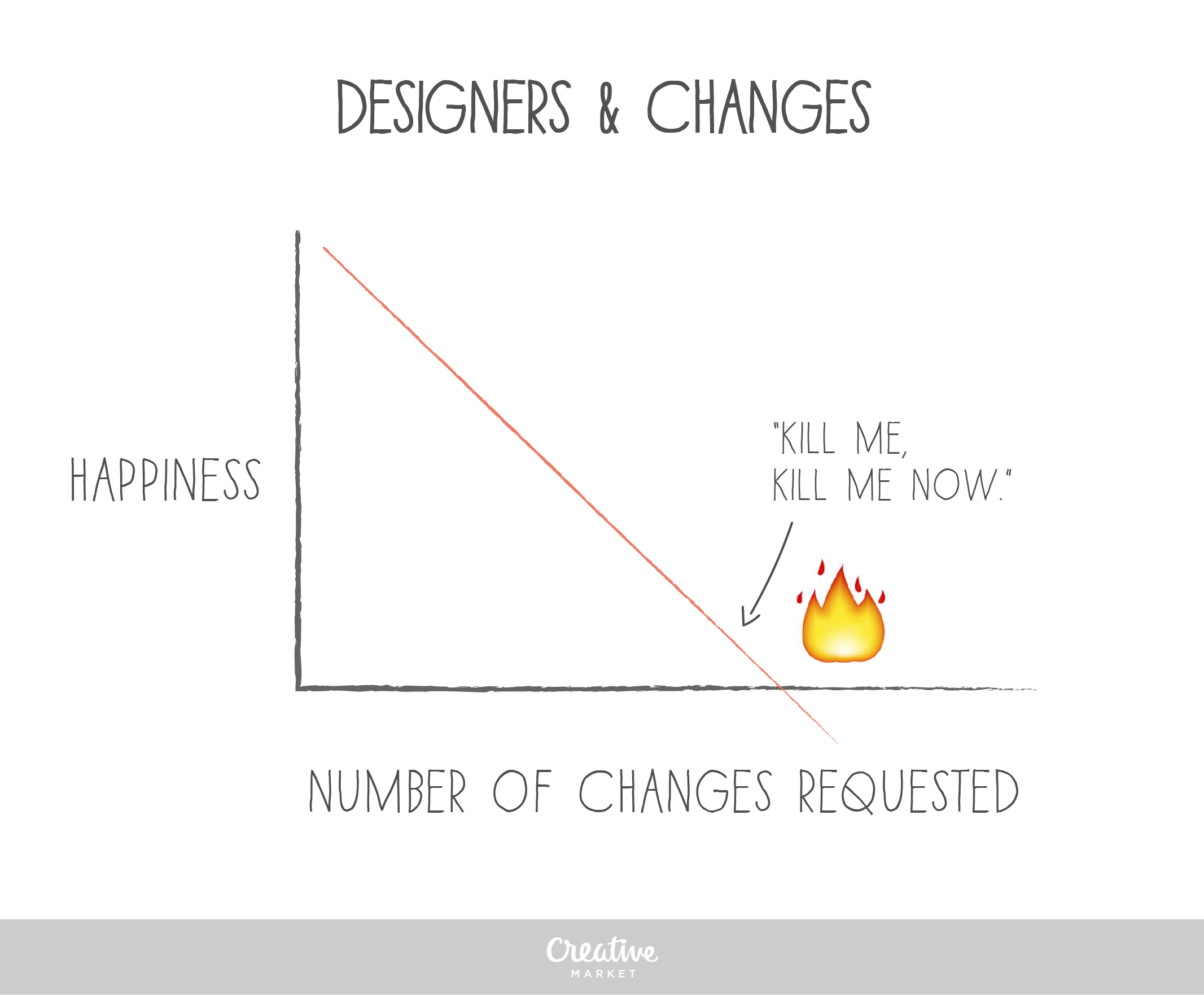 10 Hilarious Charts That Explain What A Designer S Life Is Really Like Creative Market Blog