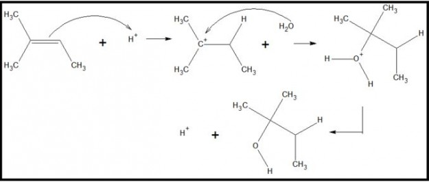 Alkanes and Alkenes: Definition, Additions & Reactions