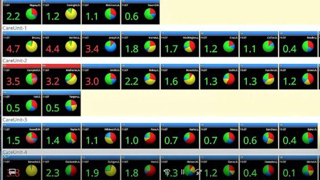 Así se ve la aplicación WAVE. Cada cajita es un paciente y el número calculado por el algoritmo (que va de 0 a 5) indica el nivel de riesgo. Arriba de 3 está en rojo y envía una alerta. EXCELMEDICAL