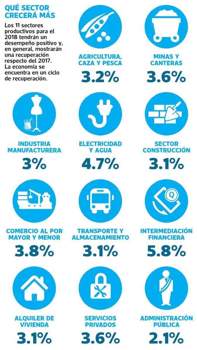 (Infografía: Prensa Libre)